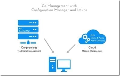 Building Bridges: Co-Management with Intune and Configuration Manager